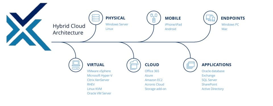 acronis-hybrid-cloud-architecture xecute